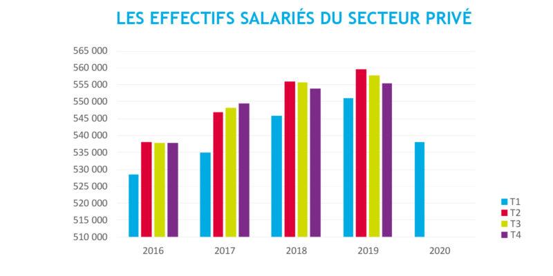 effectifs salariés sect privé 16-20